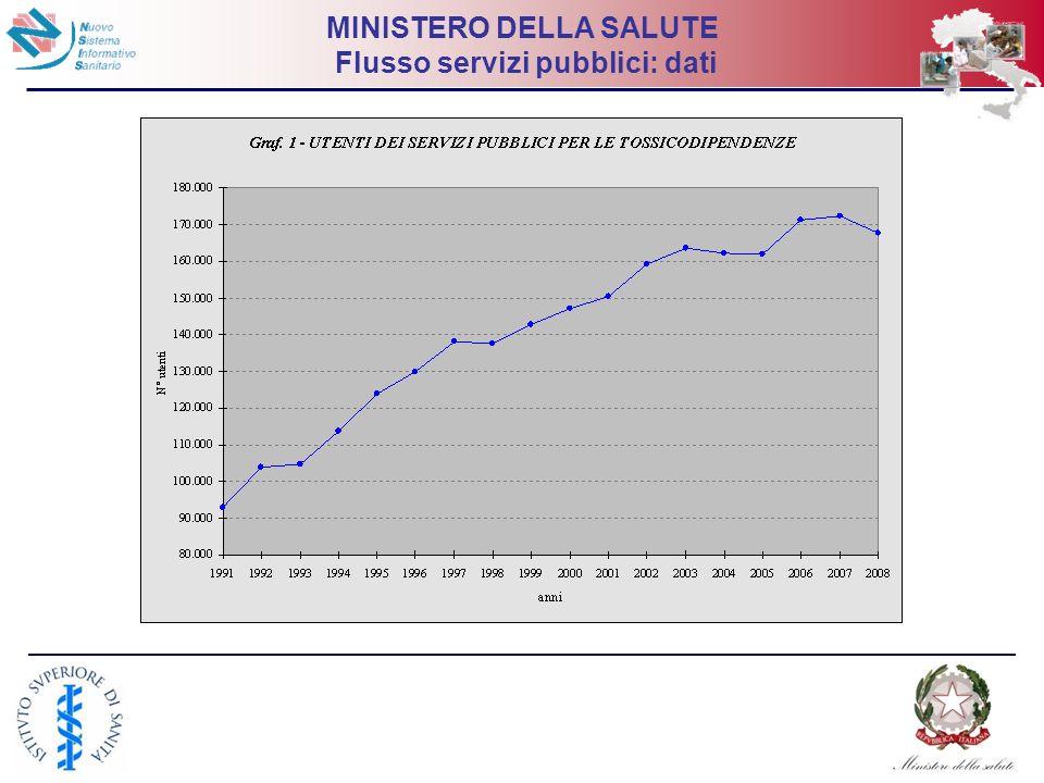 16 MINISTERO DELLA SALUTE Flusso servizi pubblici: dati