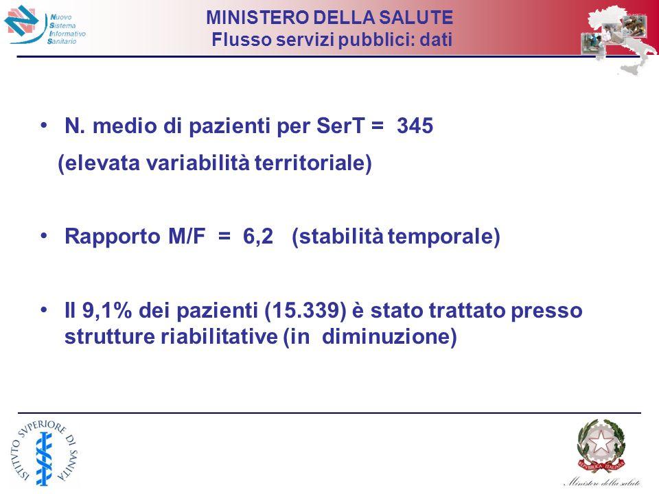 17 MINISTERO DELLA SALUTE Flusso servizi pubblici: dati N. medio di pazienti per SerT = 345 (elevata variabilità territoriale) Rapporto M/F = 6,2 (sta