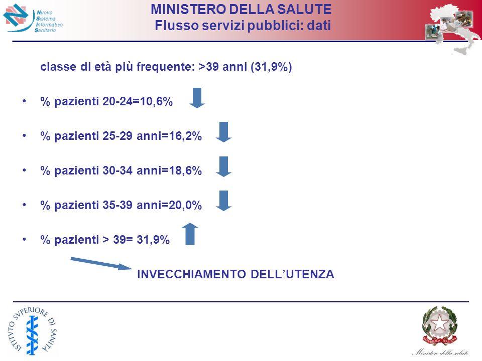 18 MINISTERO DELLA SALUTE Flusso servizi pubblici: dati classe di età più frequente: >39 anni (31,9%) % pazienti 20-24=10,6% % pazienti 25-29 anni=16,