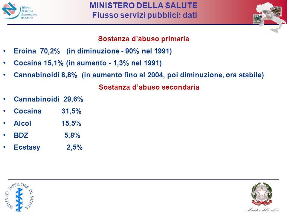 19 MINISTERO DELLA SALUTE Flusso servizi pubblici: dati Sostanza dabuso primaria Eroina 70,2% (in diminuzione - 90% nel 1991) Cocaina 15,1% (in aument