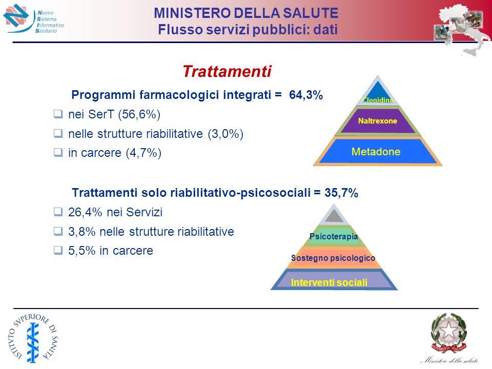 20 MINISTERO DELLA SALUTE Flusso servizi pubblici: dati Trattamenti Programmi farmacologici integrati = 64,3% nei SerT (56,6%) nelle strutture riabili