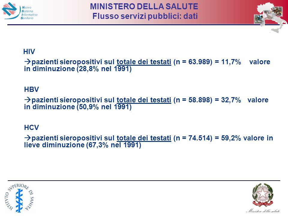 21 MINISTERO DELLA SALUTE Flusso servizi pubblici: dati HIV pazienti sieropositivi sul totale dei testati (n = 63.989) = 11,7% valore in diminuzione (