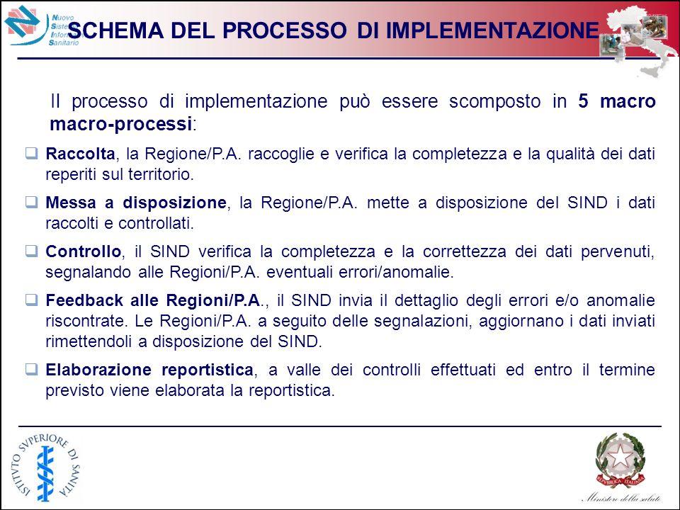 5 SCHEMA DEL PROCESSO DI IMPLEMENTAZIONE Il processo di implementazione può essere scomposto in 5 macro macro-processi: Raccolta, la Regione/P.A. racc