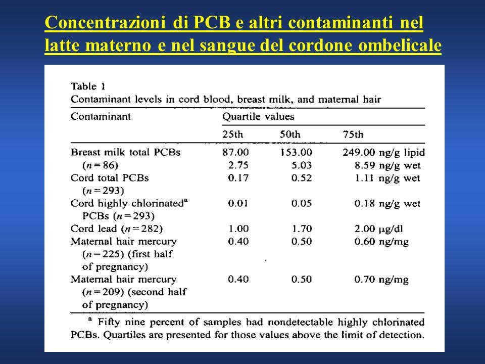 Concentrazioni di PCB e altri contaminanti nel latte materno e nel sangue del cordone ombelicale