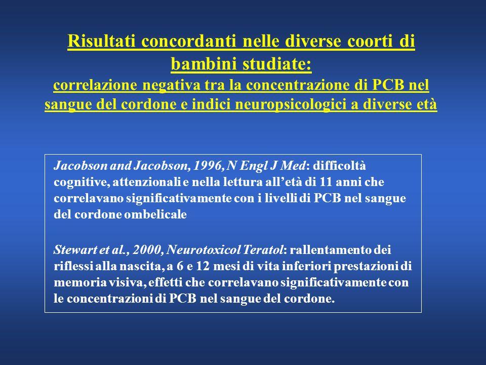 Risultati concordanti nelle diverse coorti di bambini studiate: correlazione negativa tra la concentrazione di PCB nel sangue del cordone e indici neu