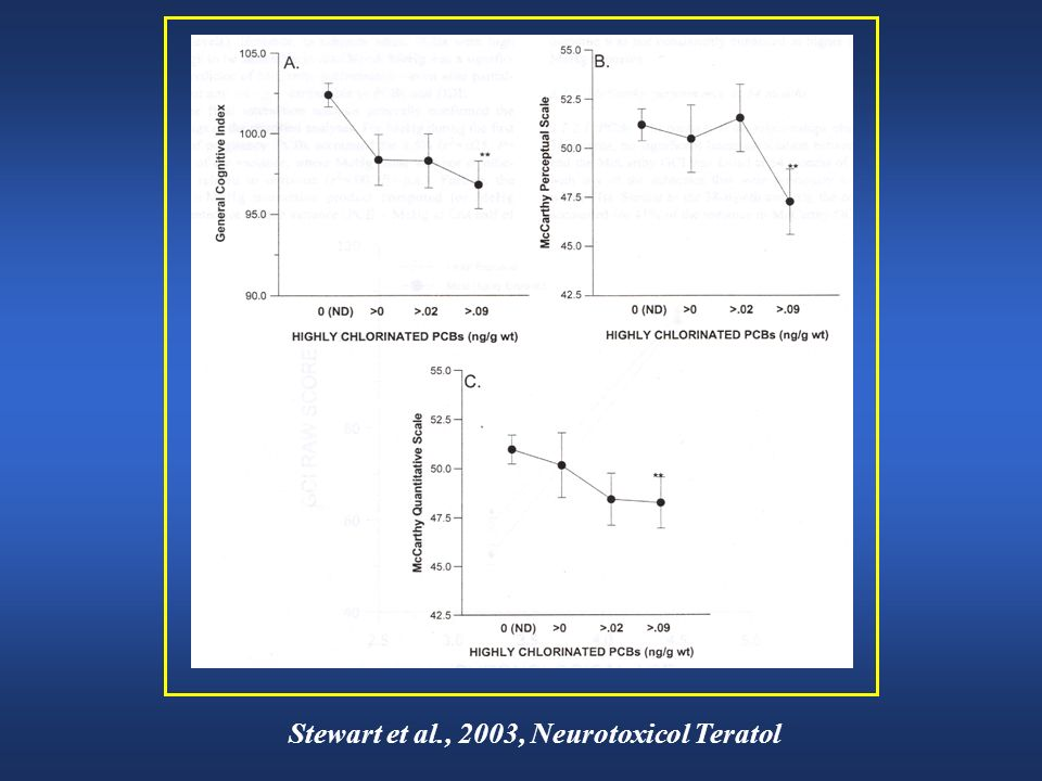 Stewart et al., 2003, Neurotoxicol Teratol