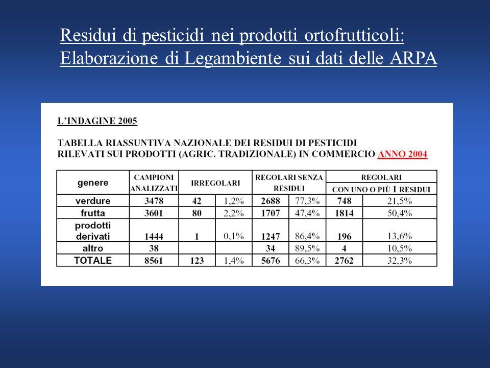 Residui di pesticidi nei prodotti ortofrutticoli: Elaborazione di Legambiente sui dati delle ARPA