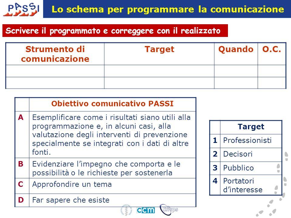 Lo schema per programmare la comunicazione Strumento di comunicazione TargetQuandoO.C. Scrivere il programmato e correggere con il realizzato Obiettiv