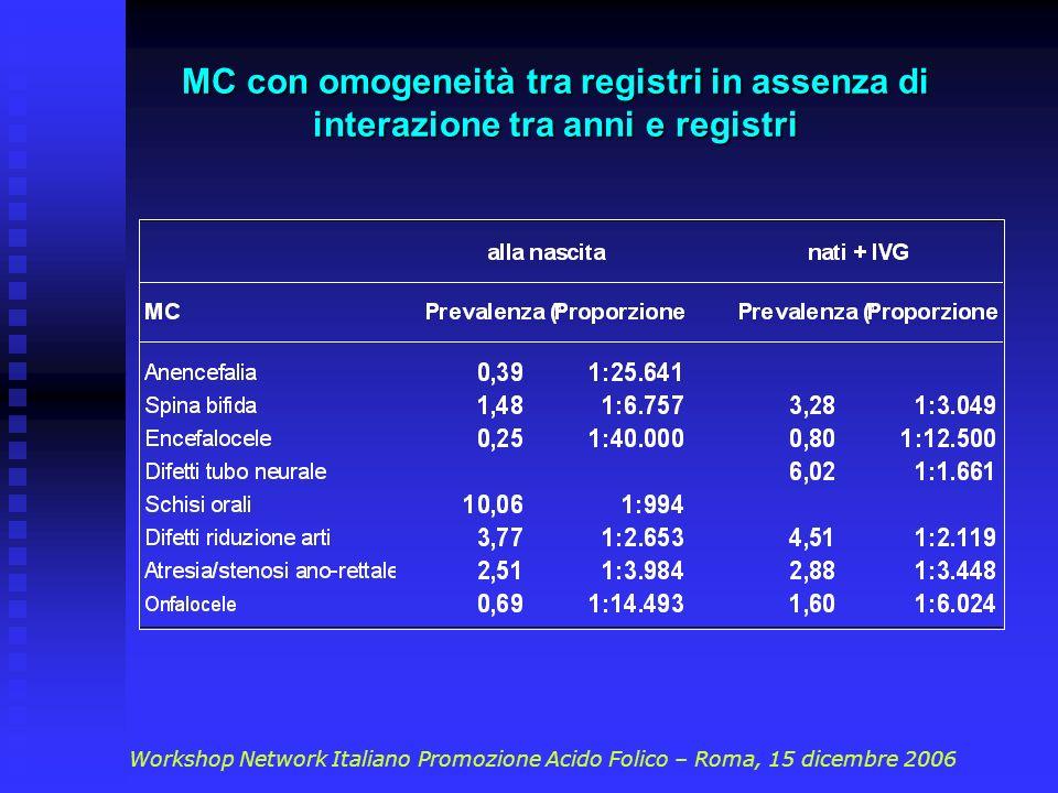 MC con omogeneità tra registri in assenza di interazione tra anni e registri Workshop Network Italiano Promozione Acido Folico – Roma, 15 dicembre 2006