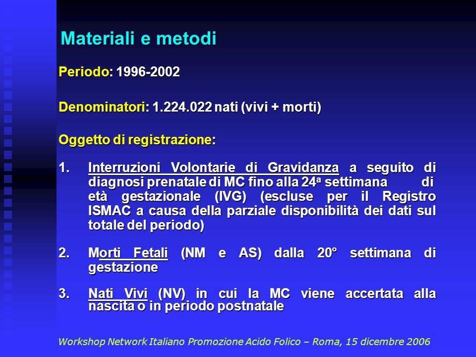 Materiali e metodi Periodo: 1996-2002 Denominatori: 1.224.022 nati (vivi + morti) Oggetto di registrazione: 1.Interruzioni Volontarie di Gravidanza a seguito di diagnosi prenatale di MC fino alla 24 a settimana di età gestazionale (IVG) (escluse per il Registro ISMAC a causa della parziale disponibilità dei dati sul totale del periodo) 2.