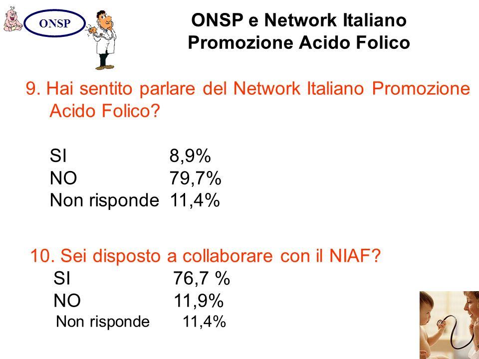 ONSP e Network Italiano Promozione Acido Folico ONSP 9. Hai sentito parlare del Network Italiano Promozione Acido Folico? SI8,9% NO79,7% Non risponde