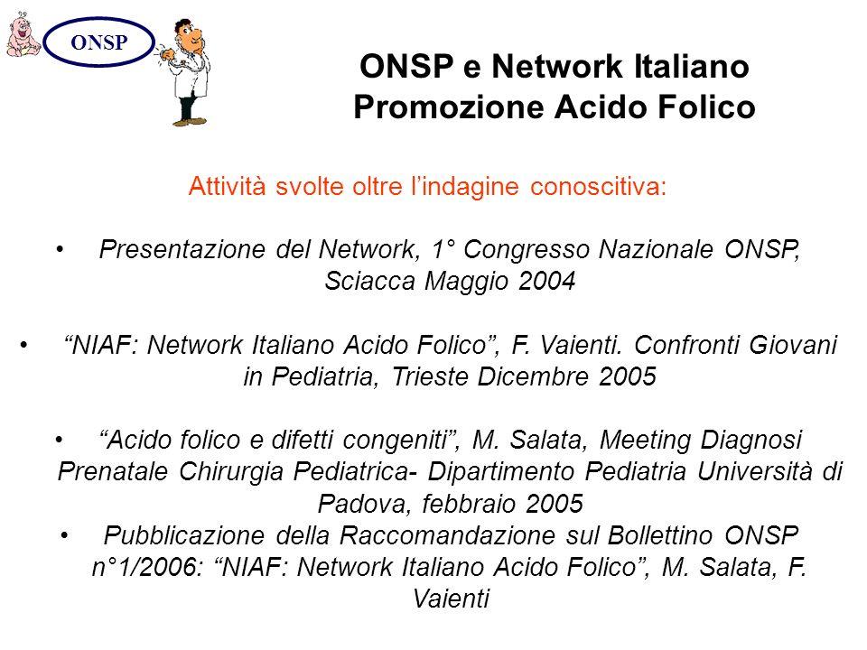ONSP e Network Italiano Promozione Acido Folico ONSP Attività svolte oltre lindagine conoscitiva: Presentazione del Network, 1° Congresso Nazionale ON