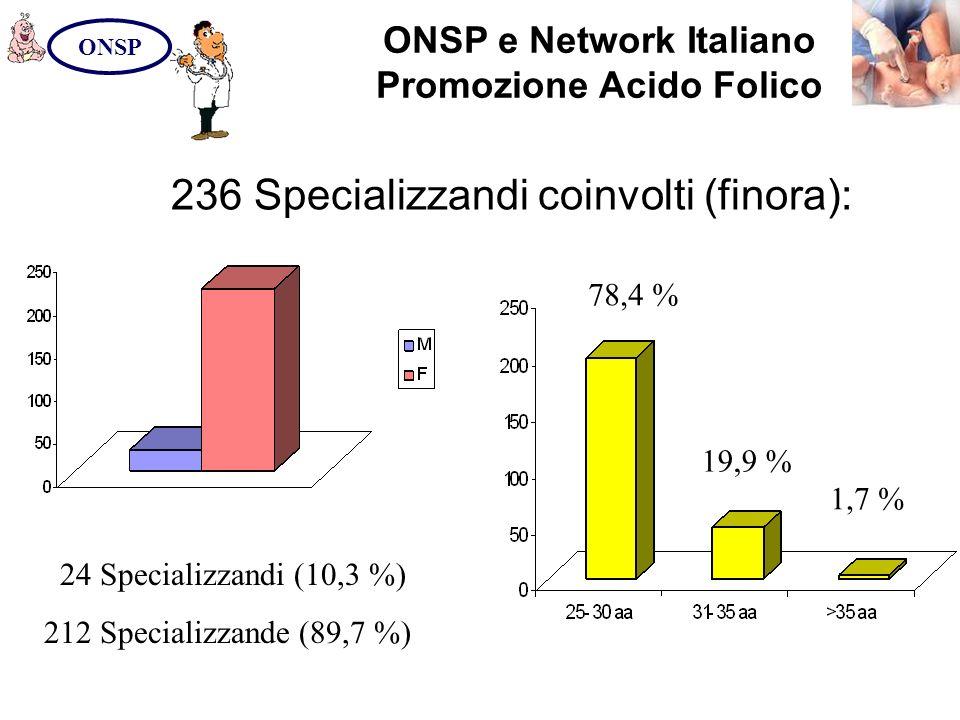 ONSP e Network Italiano Promozione Acido Folico ONSP 24 Specializzandi (10,3 %) 212 Specializzande (89,7 %) 236 Specializzandi coinvolti (finora): 78,