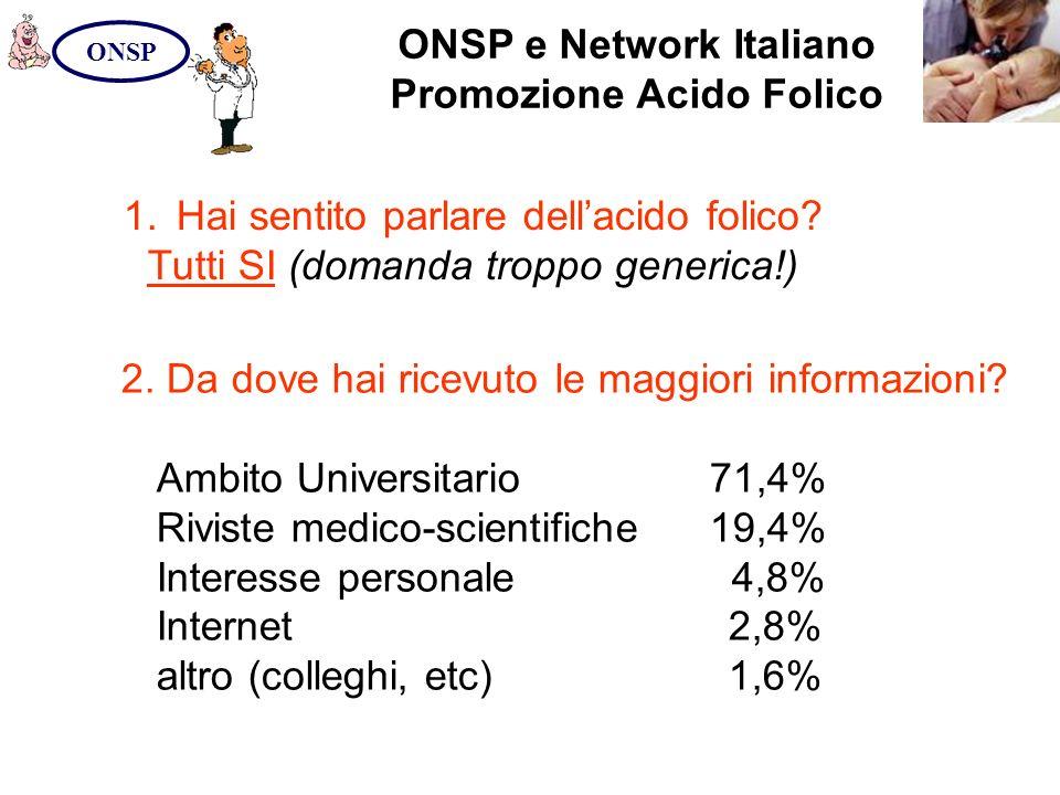 ONSP e Network Italiano Promozione Acido Folico ONSP 1.Hai sentito parlare dellacido folico? Tutti SI (domanda troppo generica!) 2. Da dove hai ricevu