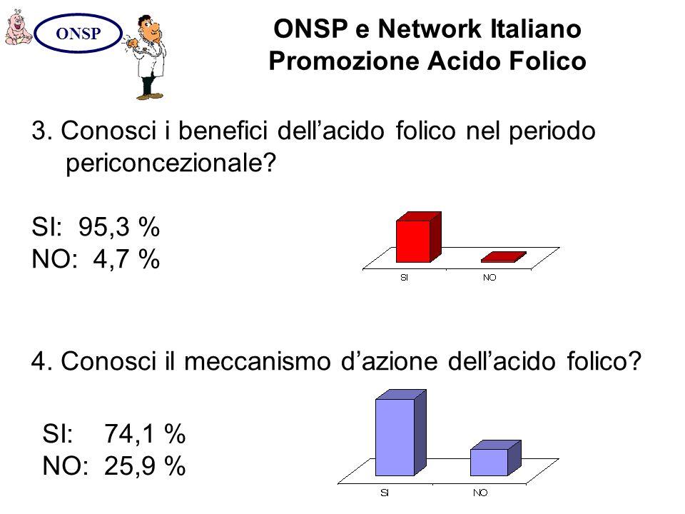 ONSP e Network Italiano Promozione Acido Folico ONSP 3. Conosci i benefici dellacido folico nel periodo periconcezionale? SI: 95,3 % NO: 4,7 % 4. Cono