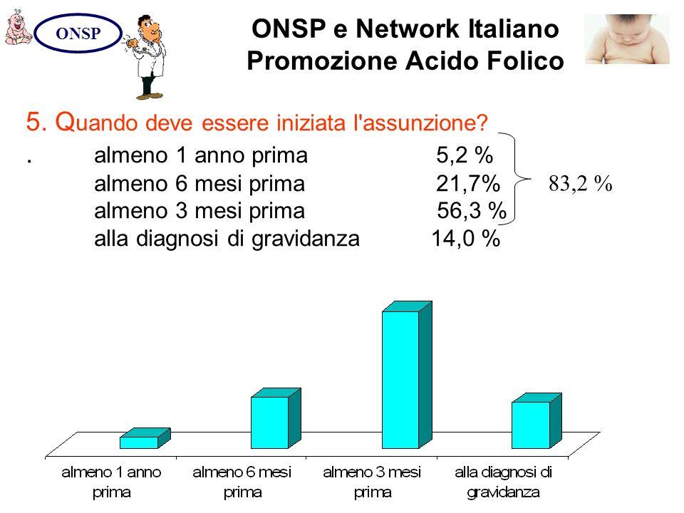 ONSP e Network Italiano Promozione Acido Folico ONSP 5. Q uando deve essere iniziata l'assunzione?. almeno 1 anno prima5,2 % almeno 6 mesi prima21,7%