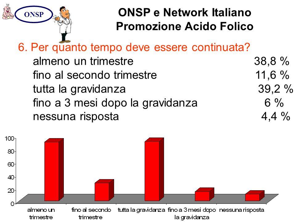 ONSP e Network Italiano Promozione Acido Folico ONSP 6. Per quanto tempo deve essere continuata? almeno un trimestre 38,8 % fino al secondo trimestre