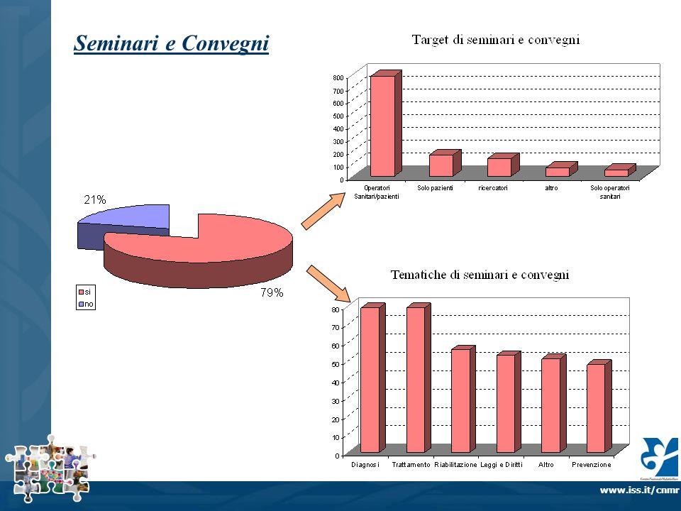 www.iss.it/cnmr Seminari e Convegni