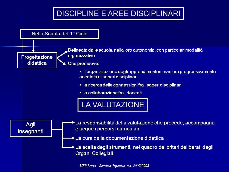 LA VALUTAZIONE Agli insegnanti La responsabilità della valutazione che precede, accompagna e segue i percorsi curriculari La cura della documentazione
