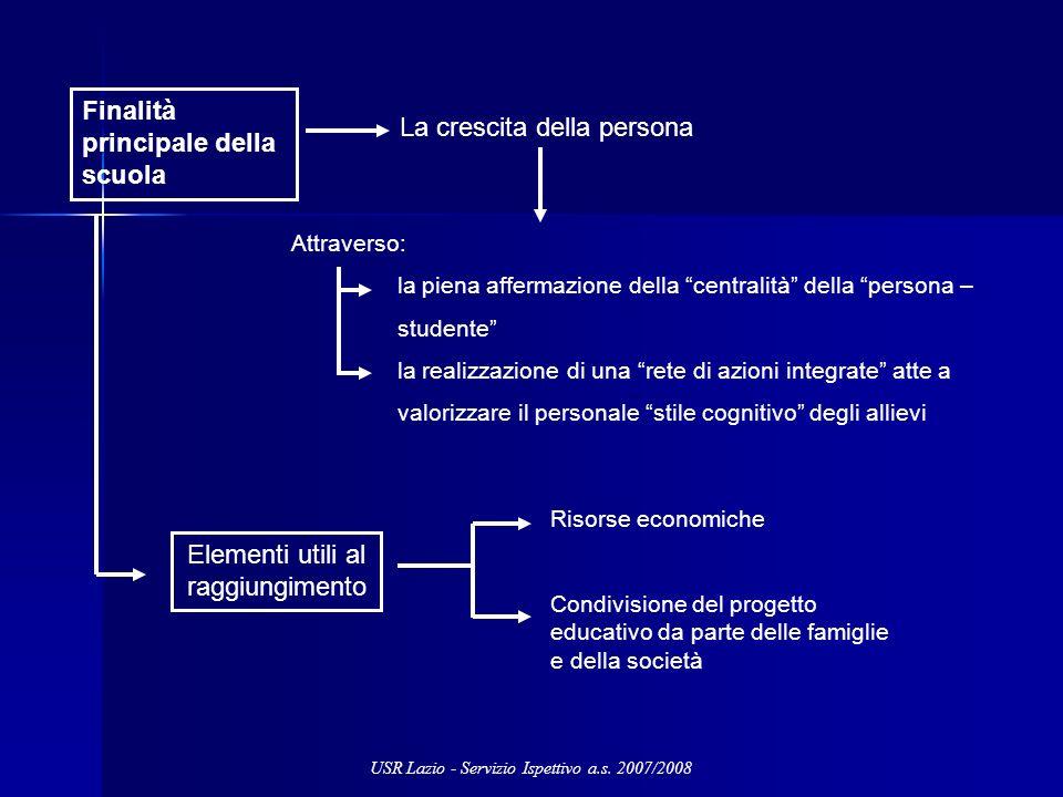 Finalità principale della scuola La crescita della persona Attraverso: la piena affermazione della centralità della persona – studente la realizzazion