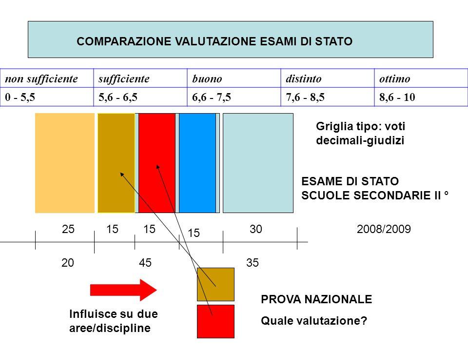 COMPARAZIONE VALUTAZIONE ESAMI DI STATO 15252008/2009 204535 15 non sufficientesufficientebuonodistintoottimo 0 - 5,55,6 - 6,56,6 - 7,57,6 - 8,58,6 - 10 30 ESAME DI STATO SCUOLE SECONDARIE II ° PROVA NAZIONALE Quale valutazione.