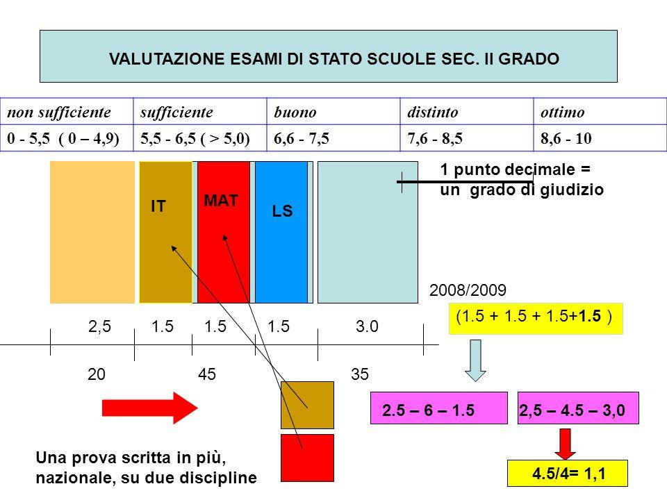 VALUTAZIONE ESAMI DI STATO SCUOLE SEC.