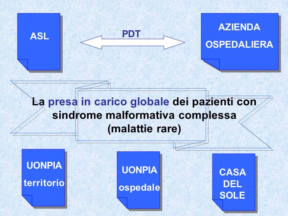 La presa in carico globale dei pazienti con sindrome malformativa complessa (malattie rare) ASL AZIENDA OSPEDALIERA UONPIA territorio UONPIA ospedale CASA DEL SOLE PDT