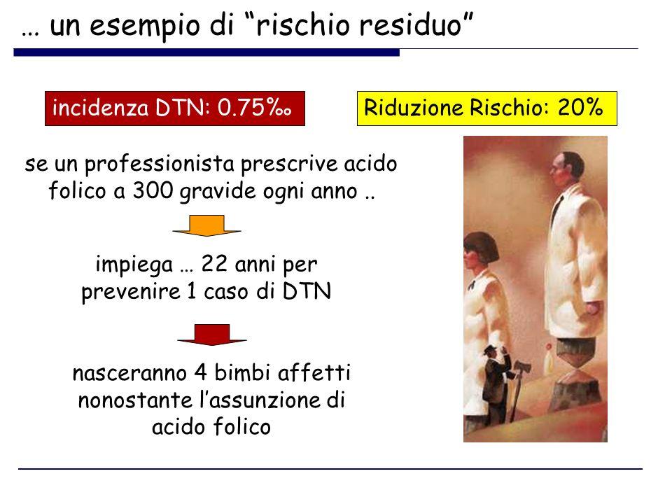 se un professionista prescrive acido folico a 300 gravide ogni anno.. impiega … 22 anni per prevenire 1 caso di DTN incidenza DTN: 0.75Riduzione Risch