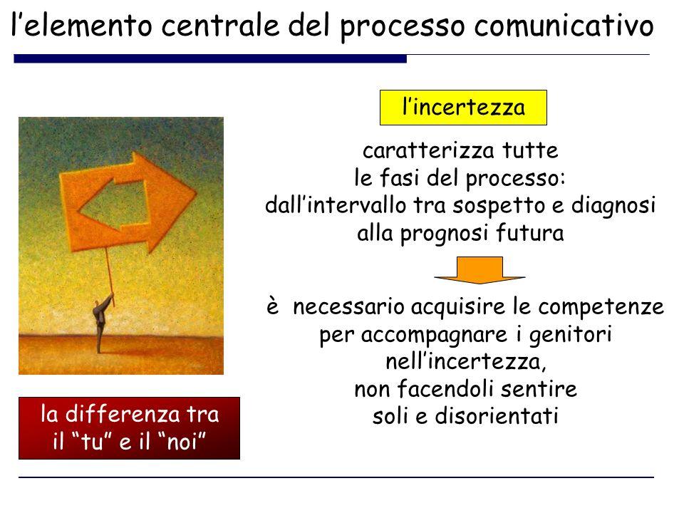 lelemento centrale del processo comunicativo lincertezza la differenza tra il tu e il noi caratterizza tutte le fasi del processo: dallintervallo tra