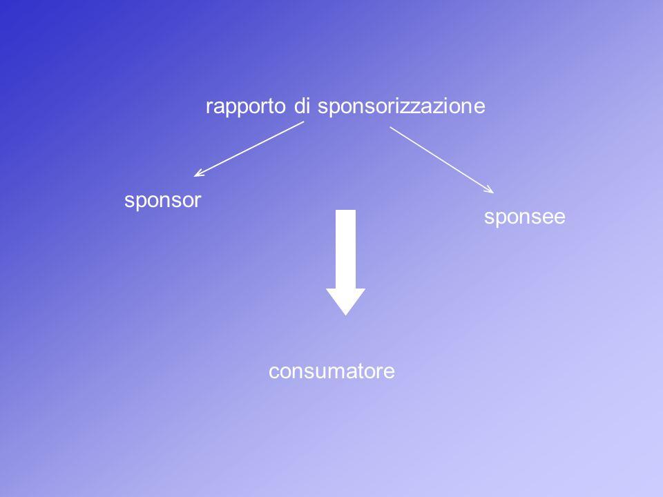 rapporto di sponsorizzazione sponsor sponsee consumatore