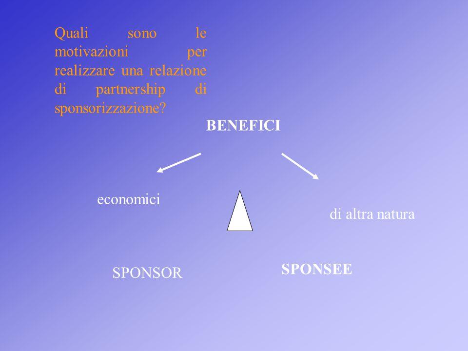 Quali sono le motivazioni per realizzare una relazione di partnership di sponsorizzazione? BENEFICI economici di altra natura SPONSOR SPONSEE