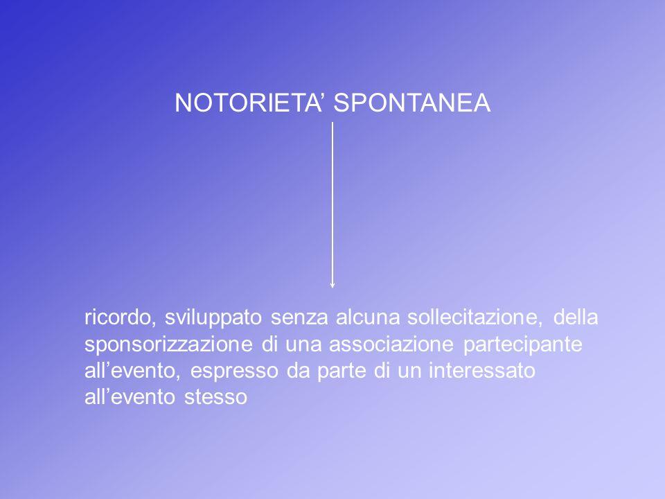 NOTORIETA SPONTANEA ricordo, sviluppato senza alcuna sollecitazione, della sponsorizzazione di una associazione partecipante allevento, espresso da pa