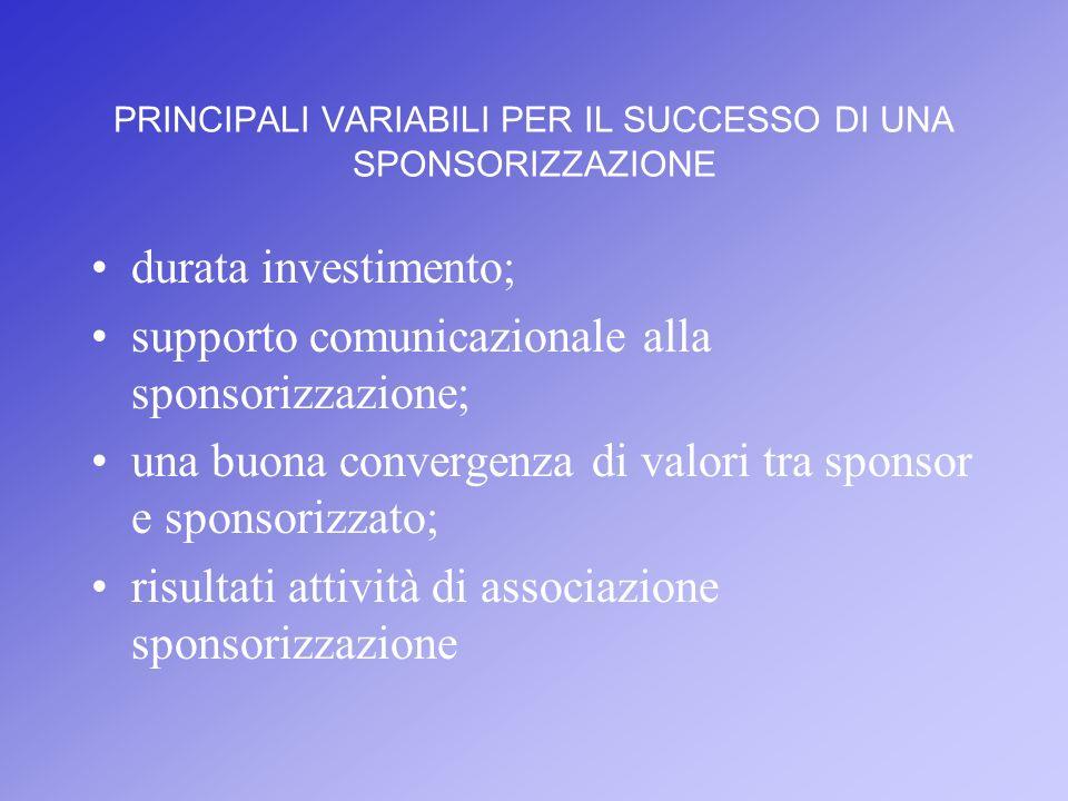 PRINCIPALI VARIABILI PER IL SUCCESSO DI UNA SPONSORIZZAZIONE durata investimento; supporto comunicazionale alla sponsorizzazione; una buona convergenz
