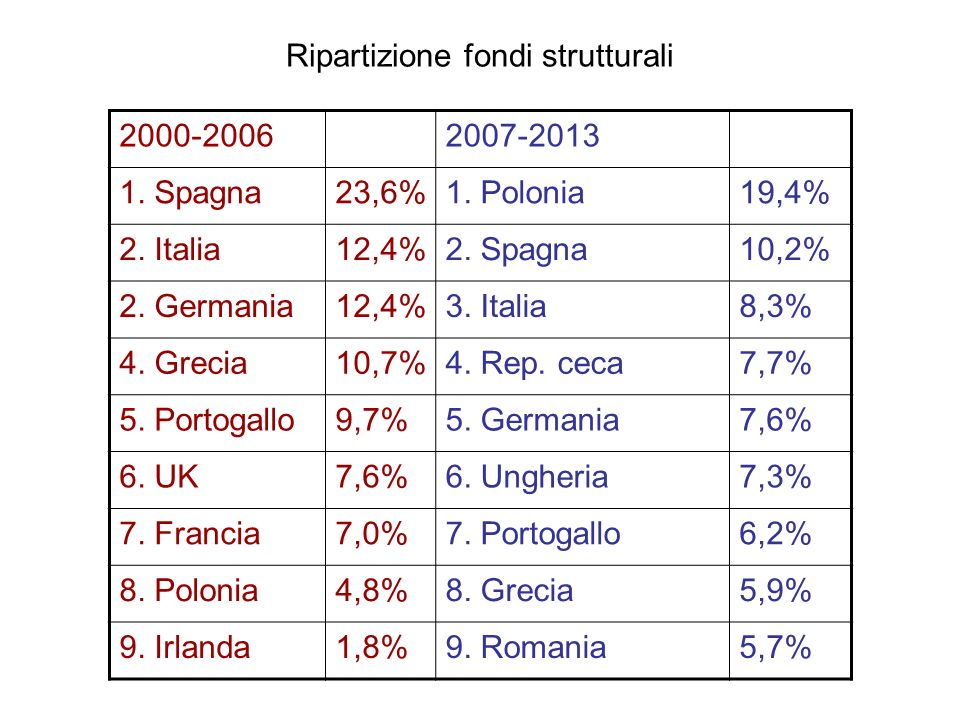 Ripartizione fondi strutturali 2000-20062007-2013 1. Spagna23,6%1. Polonia19,4% 2. Italia12,4%2. Spagna10,2% 2. Germania12,4%3. Italia8,3% 4. Grecia10