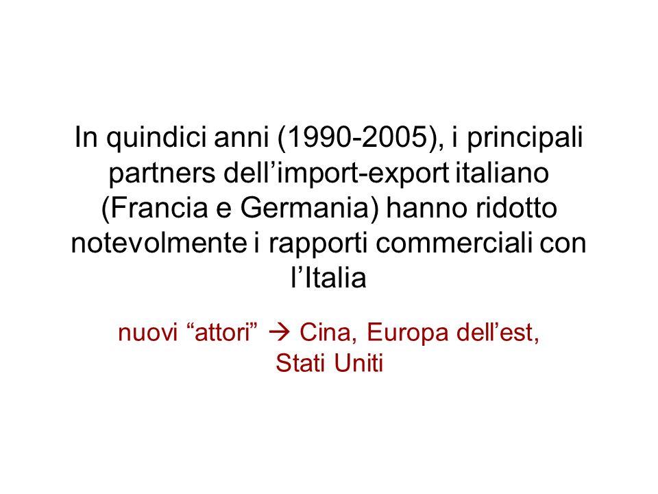 In quindici anni (1990-2005), i principali partners dellimport-export italiano (Francia e Germania) hanno ridotto notevolmente i rapporti commerciali
