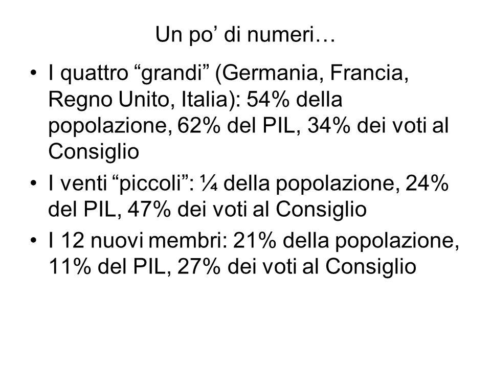 Un po di numeri… I quattro grandi (Germania, Francia, Regno Unito, Italia): 54% della popolazione, 62% del PIL, 34% dei voti al Consiglio I venti picc