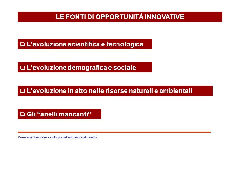 LE FONTI DI OPPORTUNITÀ INNOVATIVE Levoluzione scientifica e tecnologica Levoluzione demografica e sociale Levoluzione in atto nelle risorse naturali