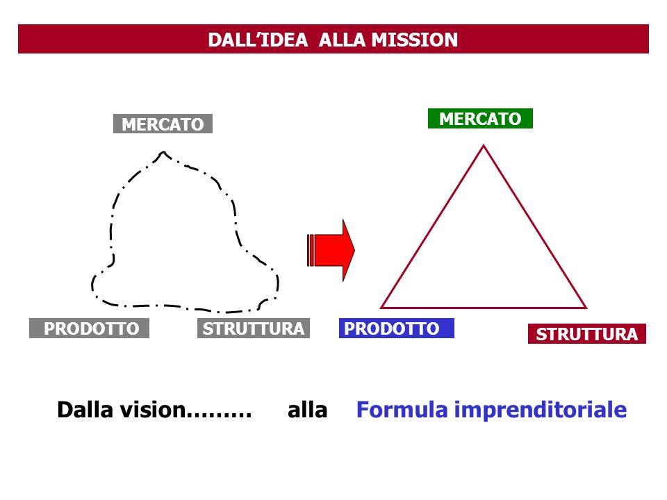 DALLIDEA ALLA MISSION MERCATO PRODOTTOSTRUTTURA MERCATO PRODOTTO STRUTTURA Dalla vision………allaFormula imprenditoriale