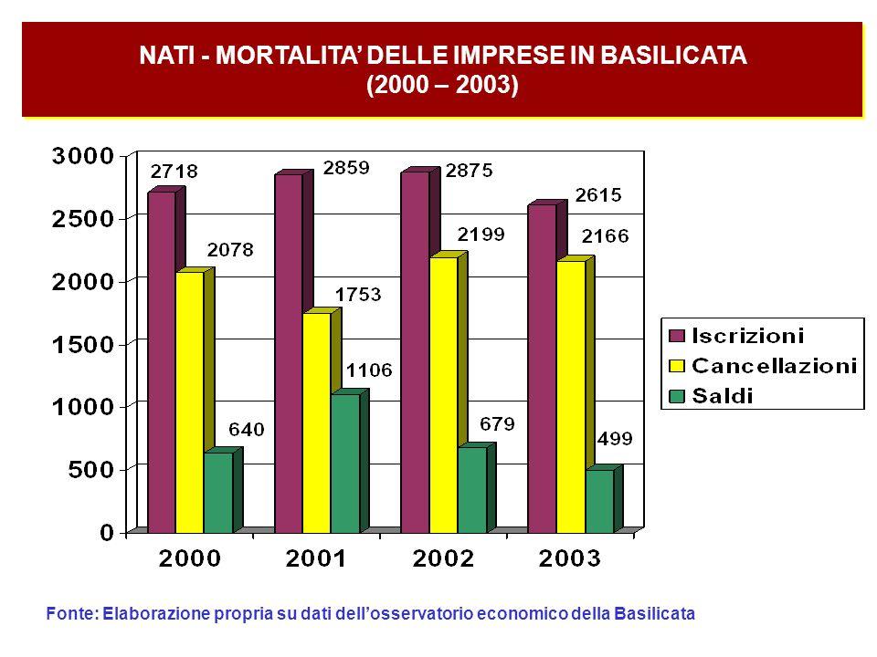 Fonte: Elaborazione propria su dati dellosservatorio economico della Basilicata
