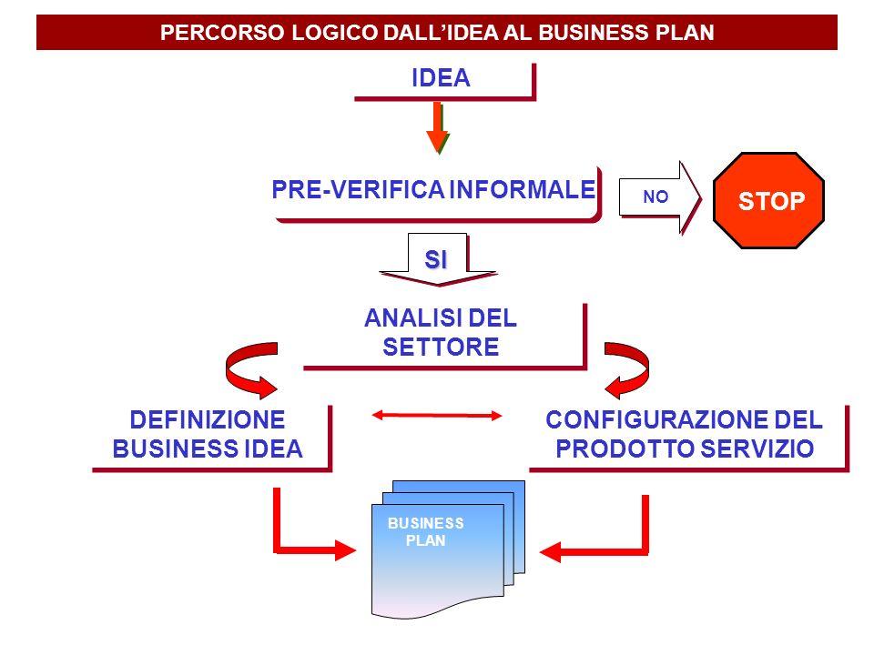 PERCORSO LOGICO DALLIDEA AL BUSINESS PLAN SI ANALISI DEL SETTORE DEFINIZIONE BUSINESS IDEA CONFIGURAZIONE DEL PRODOTTO SERVIZIO BUSINESS PLAN IDEA PRE