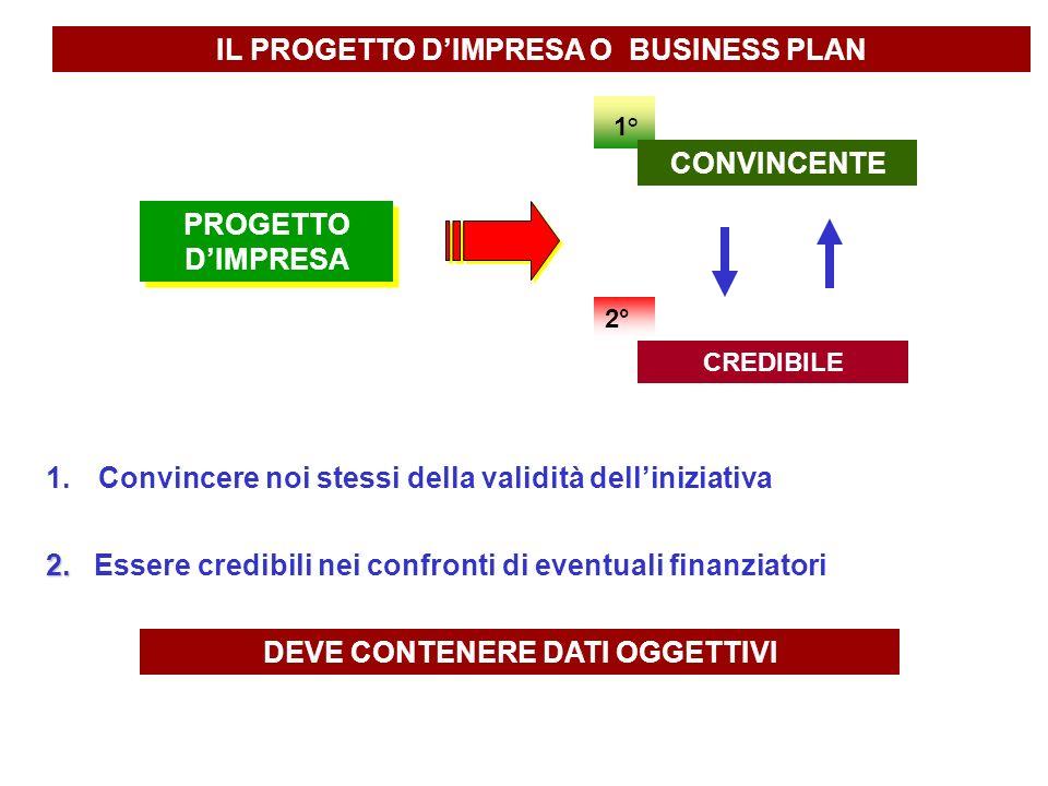 IL PROGETTO DIMPRESA O BUSINESS PLAN PROGETTO DIMPRESA 1° 1° CONVINCENTE 2° CREDIBILE 1.Convincere noi stessi della validità delliniziativa 2. 2. Esse
