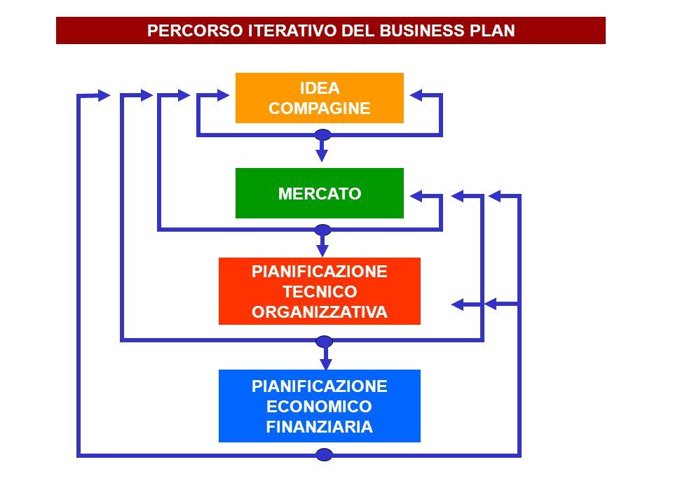 PERCORSO ITERATIVO DEL BUSINESS PLAN IDEA COMPAGINE MERCATO PIANIFICAZIONE TECNICO ORGANIZZATIVA PIANIFICAZIONE ECONOMICO FINANZIARIA