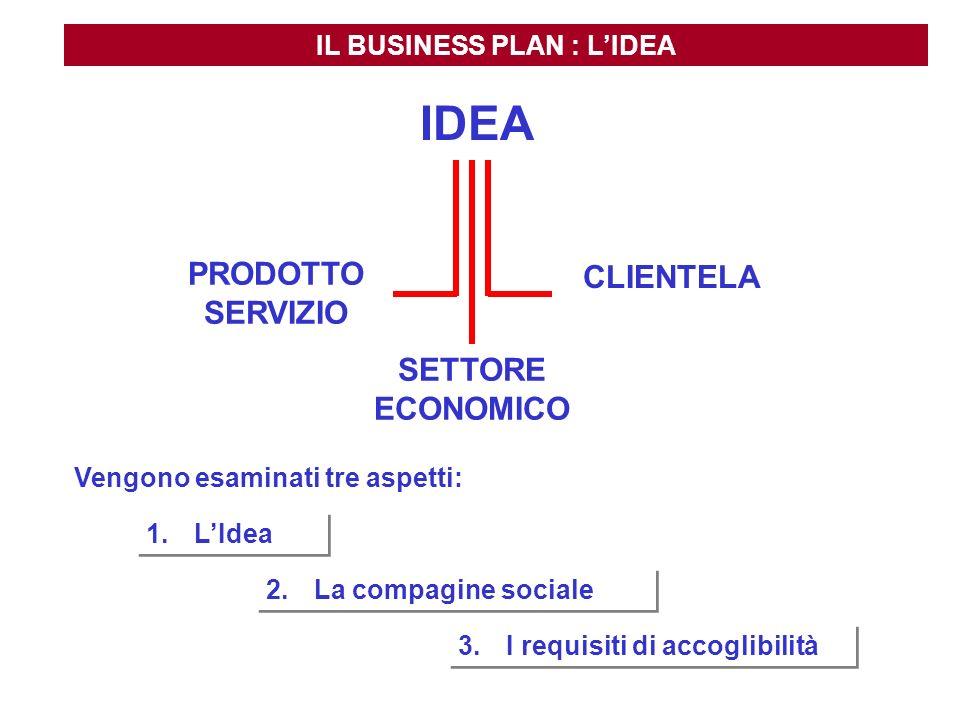PRODOTTO SERVIZIO CLIENTELA SETTORE ECONOMICO IL BUSINESS PLAN : LIDEA Vengono esaminati tre aspetti: 1.LIdea 2.La compagine sociale 3.I requisiti di