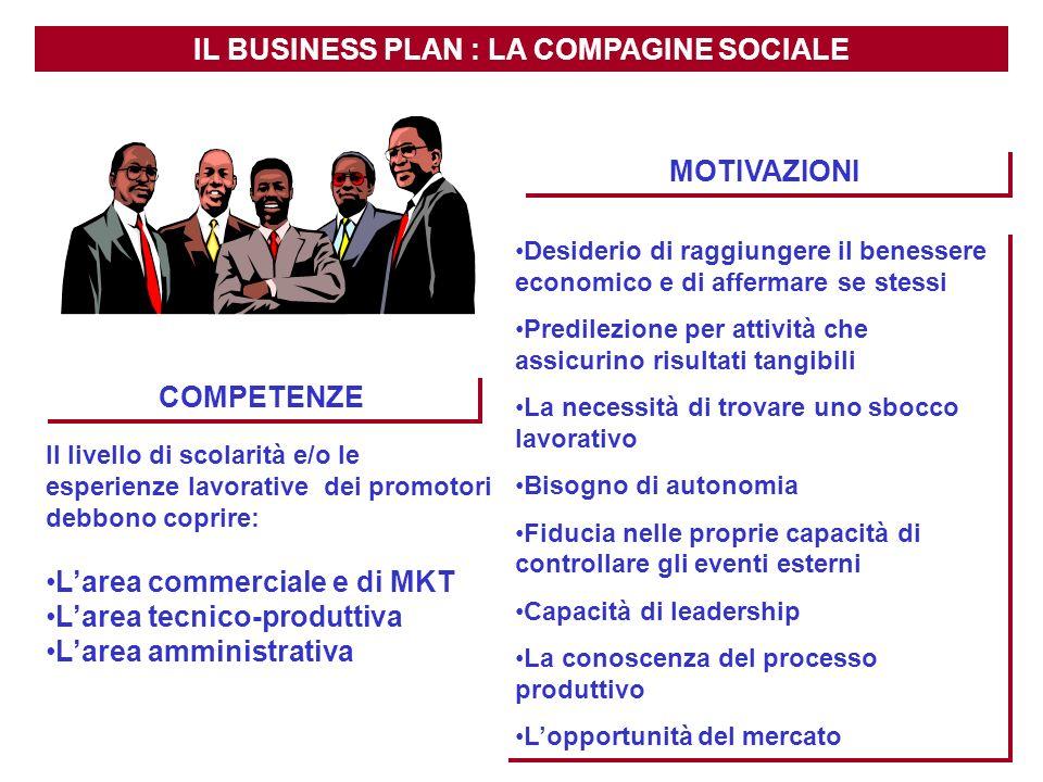 IL BUSINESS PLAN : LA COMPAGINE SOCIALE Il livello di scolarità e/o le esperienze lavorative dei promotori debbono coprire: Larea commerciale e di MKT