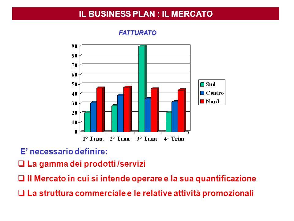 IL BUSINESS PLAN : IL MERCATO FATTURATO E necessario definire: La gamma dei prodotti /servizi Il Mercato in cui si intende operare e la sua quantifica