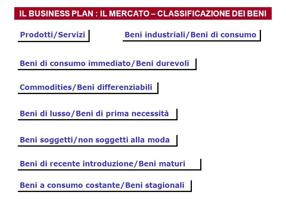 IL BUSINESS PLAN : IL MERCATO – CLASSIFICAZIONE DEI BENI Beni di consumo immediato/Beni durevoli Beni di lusso/Beni di prima necessità Beni soggetti/n