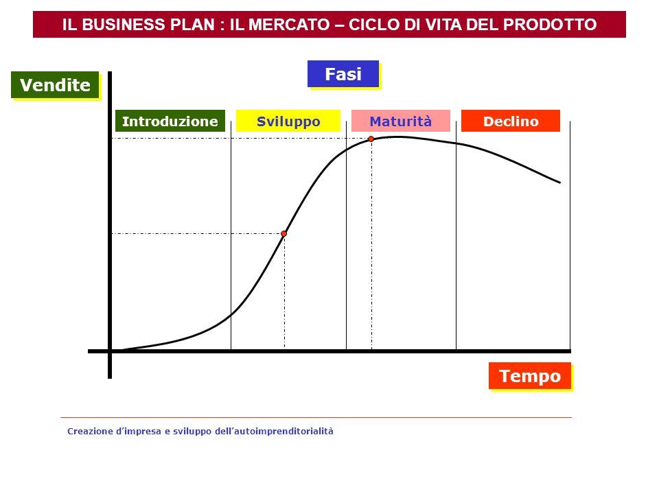 IL BUSINESS PLAN : IL MERCATO – CICLO DI VITA DEL PRODOTTO SviluppoMaturitàDeclino Vendite Tempo Fasi Introduzione Creazione dimpresa e sviluppo della