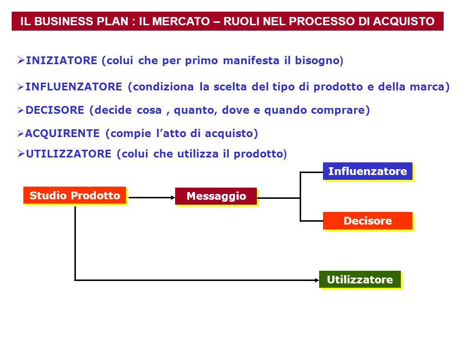 IL BUSINESS PLAN : IL MERCATO – RUOLI NEL PROCESSO DI ACQUISTO Studio Prodotto Messaggio Decisore Influenzatore Utilizzatore INIZIATORE (colui che per
