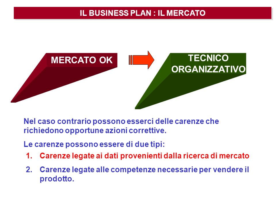 IL BUSINESS PLAN : IL MERCATO TECNICO ORGANIZZATIVO Nel caso contrario possono esserci delle carenze che richiedono opportune azioni correttive. Le ca