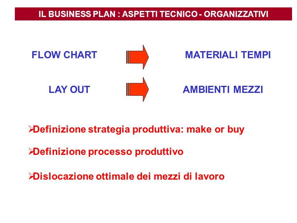 IL BUSINESS PLAN : ASPETTI TECNICO - ORGANIZZATIVI MATERIALI TEMPI AMBIENTI MEZZI Definizione strategia produttiva: make or buy Definizione processo p